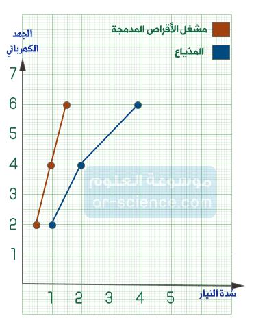 -انشئ رسما بيانيا  للعلاقة بين الجهد وشدة التيار،على أن تمثل شدة التيار على المحور الأفقي، والجهد الكهربائي على المحور الرأسي، ثم فرغ البيانات  الخاصة بكل جهاز من الجدول أعلاه على الرسم البيان