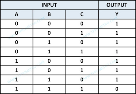 Three-Input NAND Gate Truth Table