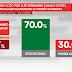 ¿El voto por su candidato está totalmente decidido? Luis fernando Camacho