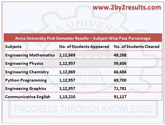 Anna University results pass percentage 1st Semester Nov Dec 2017