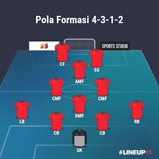 Pola Formasi 4-3-1-2 Chelsea PES 2021