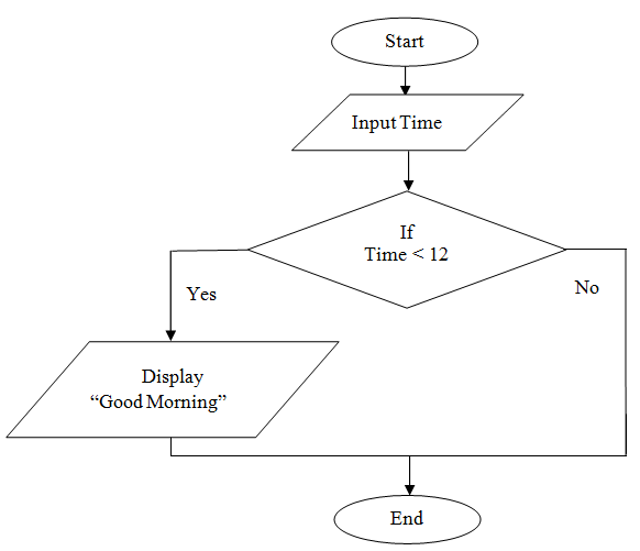 C Program Practicals Draw Flowchart To Display Good Morning Message