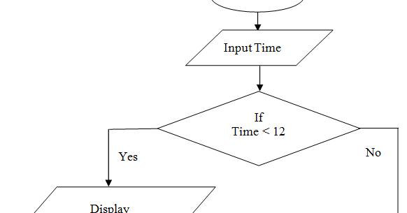 C Program Practicals: Draw flowchart to display Good