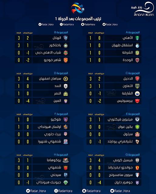 ترتيب المجموعات بعد إنتهاء الجولة الأولي من دوري أبطال أسيا