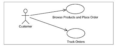 contoh-use-case