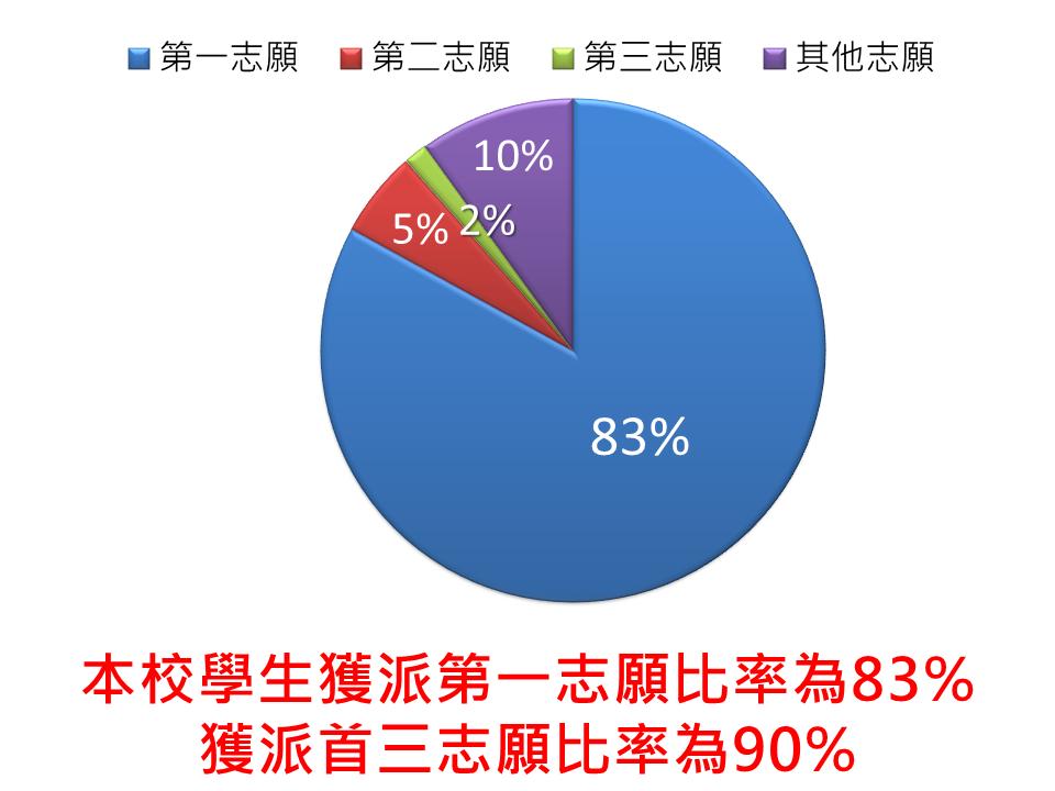 葛量洪校友會黃埔學校【資訊站】: 2019-2020年度中學派位結果
