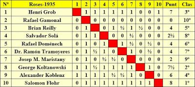 Clasificación según el orden del sorteo inicial del Torneo Internacional Roses-1935