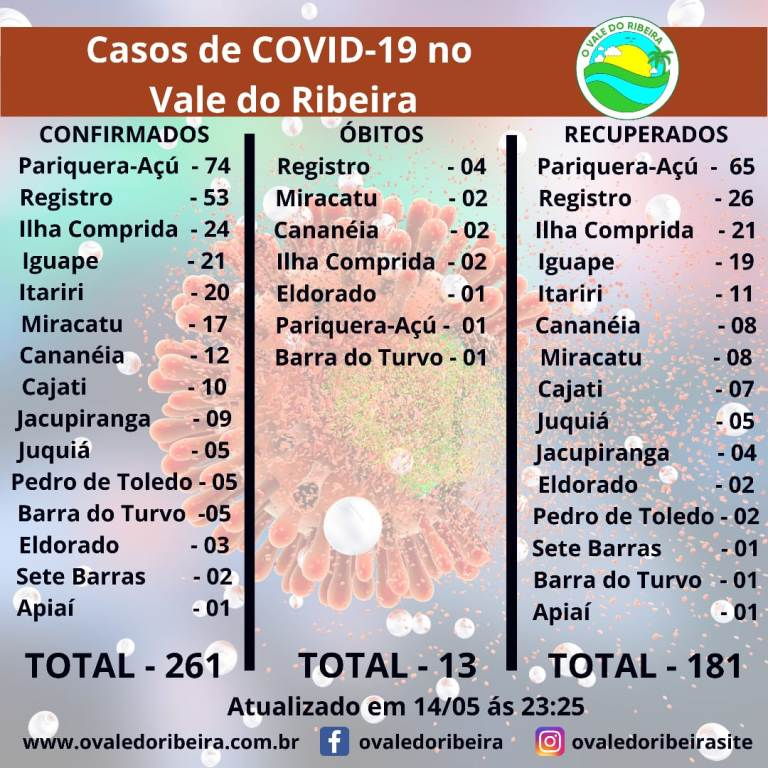 Vale do Ribeira soma 261 casos positivos, 181 recuperados e 13 mortes do Coronavírus - Covid-19
