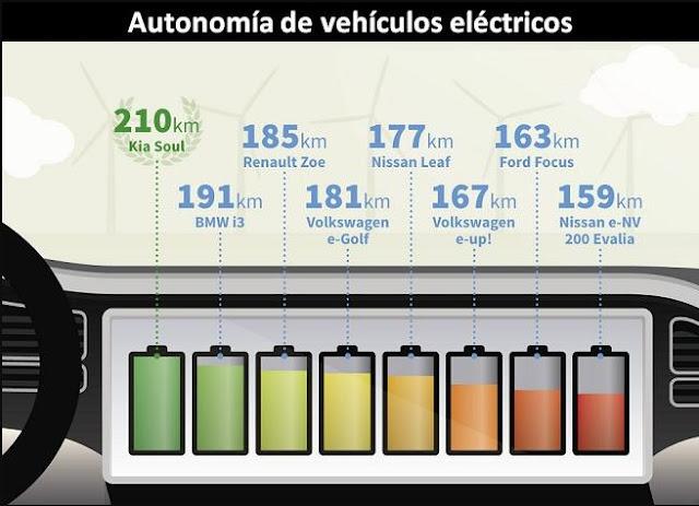 autonomía-de-un-coche-eléctrico