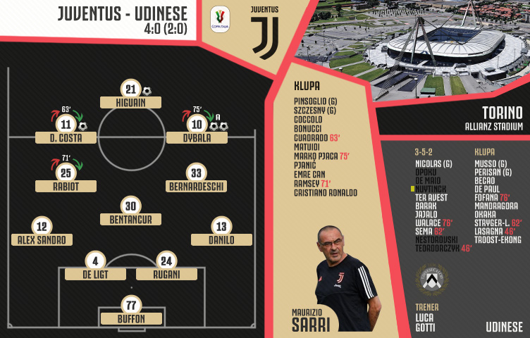 Coppa Italia 2019/20/ 1/8 finala / Juventus - Udinese 4:0 (2:0)