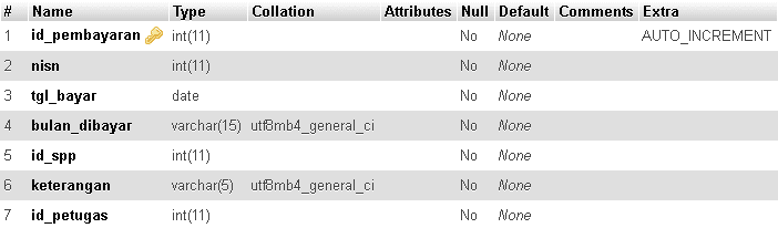 Aplikasi Pembayaran SPP Berbasis Web dengan PHP dan MySQL Part 5