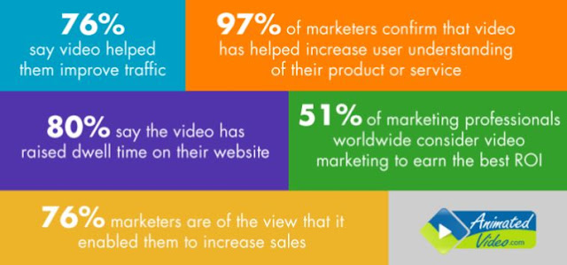 How Animated Videos Help In Growing Businesses