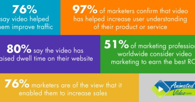 How Animated Videos Help In Growing Your Business