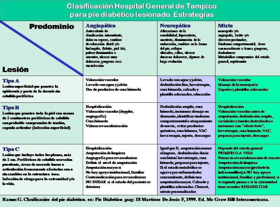 Clasificacion Tampico para pie diabético lesionado y sus