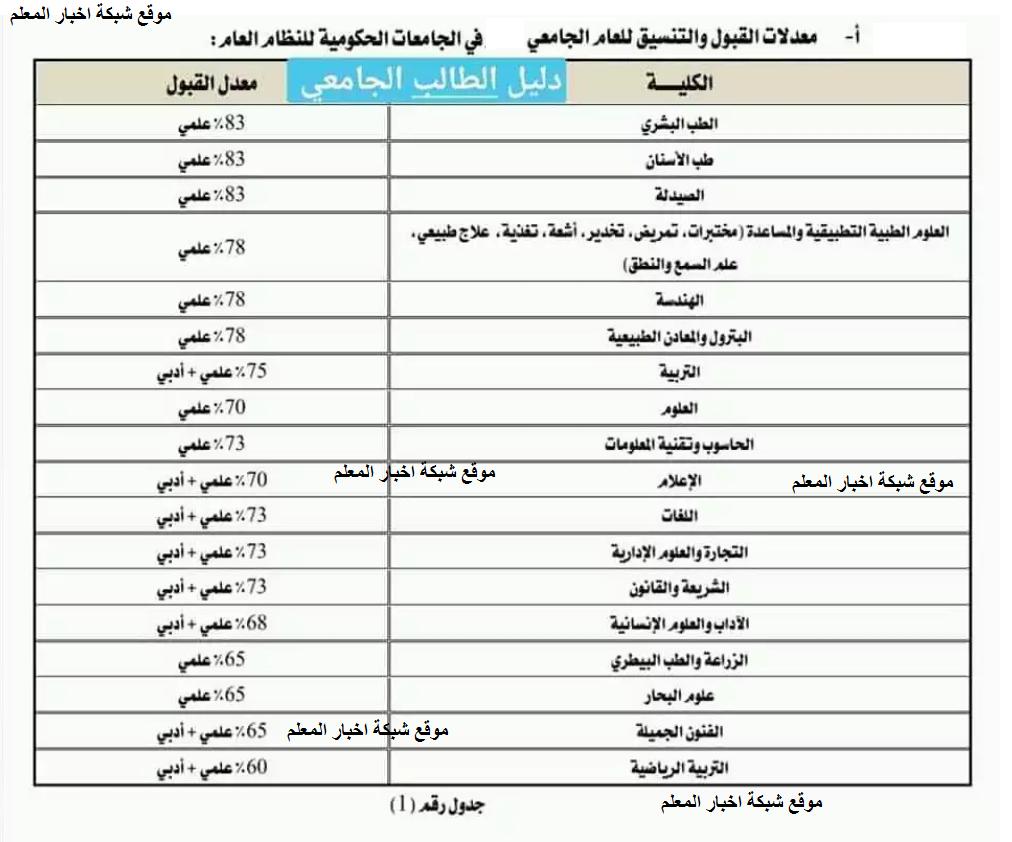 الأن ننشر معدلات القبول في جامعة صنعاء للعام الدراسي الجديد موازي 2021/2022 وموعد اختبارات القبول وتخصصات جامعة صنعاء اليمن