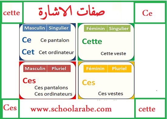 تعلم صفات الاشارة باللغة الفرنسية Les adjectifs démonstratifs