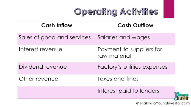 Operating activities in Cash Flow Statement