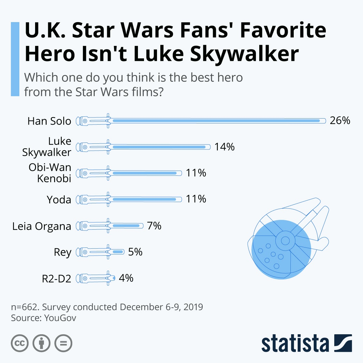 Who Is Your Favorite Hero On Star Wars? #Infographic