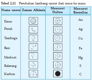 Pengertian Unsur Dan Rumus Kimia Jawara Kelas