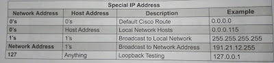 ipv4 special addresses
