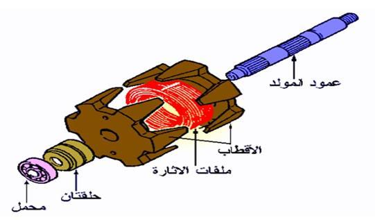 العضو الدوار في الدينمو(Rotor)