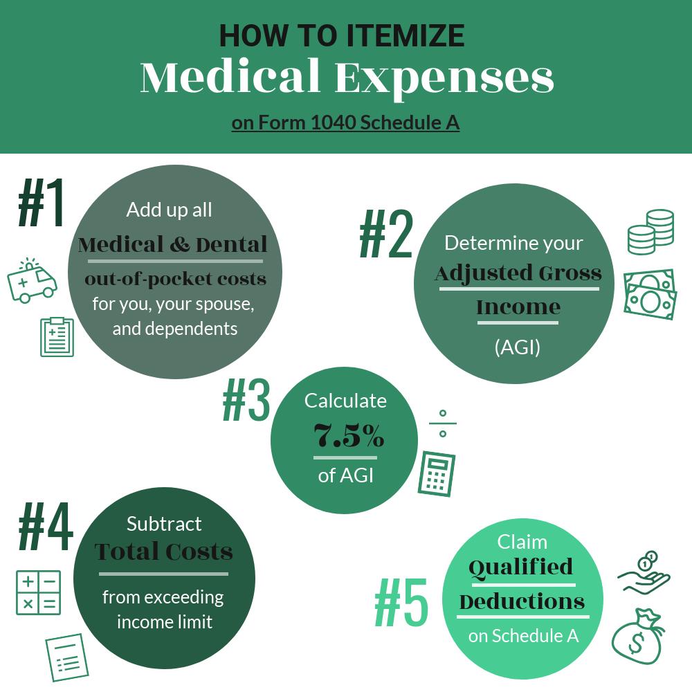 Medical & Dental Expenses