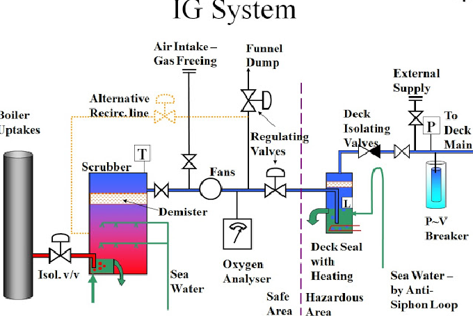 General arrangement of IG Plant, Production and Deck Distribution System