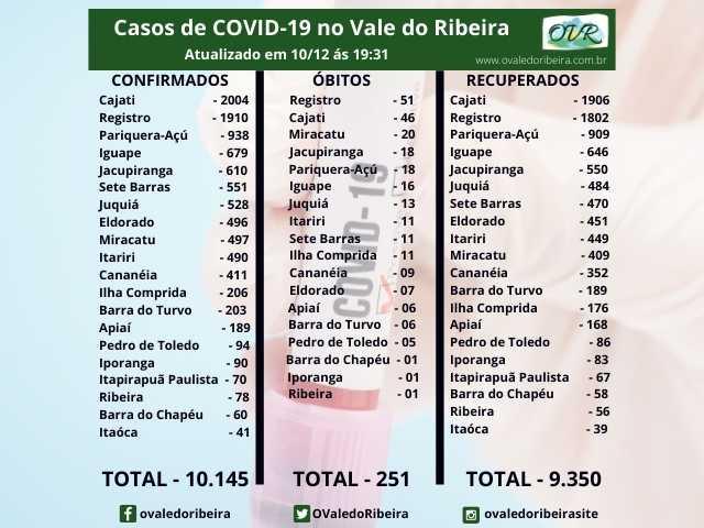 Vale do Ribeira soma 10.145 casos positivos, 9.350 recuperados e 251 mortes do Coronavírus - Covid-19