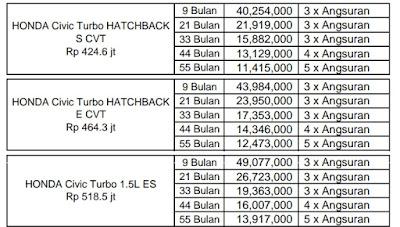 Promo Honda Civic Turbo Paket Kredit Tanpa DP Dan OTR JABODETABEK