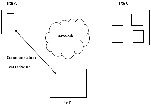 Distributed Database System Architecture in DBMS