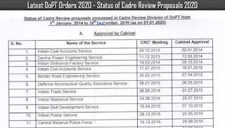 Latest DoPT Orders 2020 - Status of Cadre Review Proposals as on 31.12.2019