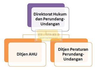 Direktorat Jenderal Administrasi Hukum Umum