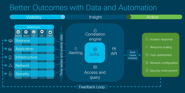 Cisco AI, Cisco Learning Machine, Cisco DNA Center, Cisco Study Materials