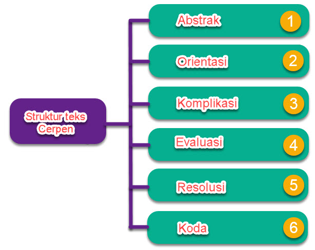 Struktur Teks Cerita Pendek