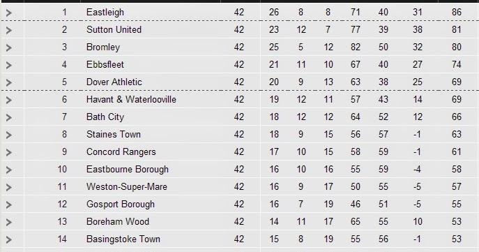 League table for League table 1984 85
