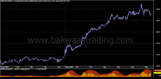 Day-Trading-Chart-WIPRO