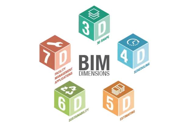 Definisi BIM 3D, 4D, 5D, 6D, 7D