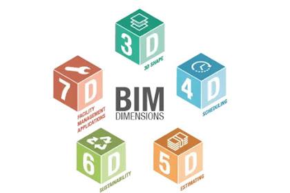 Definisi BIM 3D, 4D, 5D, 6D, dan 7D