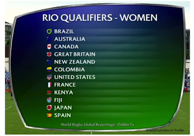 Rio Spain's Women's Rugby Team