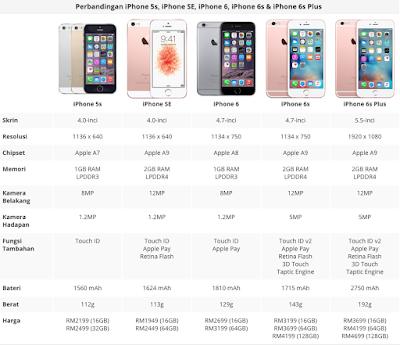 Harga iPhone SE Akan Dijual Pada Harga RM1949 Bermula 13 Mei Ini