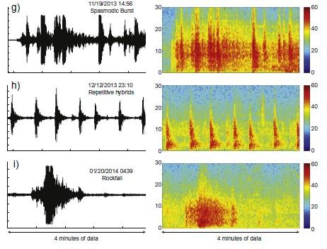 klasifikasi gempa-gempa gunung api