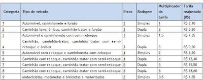 Confira na tabela abaixo os novos valores a serem praticados no trecho da Autopista Régis Bittencourt: