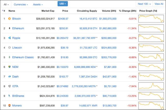 Bitcoin, Ether giảm giá mạnh, thị trường altcoin cũng suy giảm theo
