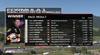MELHORES MOMENTO E CLASSIFICAÇÃO DO GRANDE PRÊMIO DA ÁUSTRIA 2019 (2019 Austrian Grand Prix: Race Highlights) -  FORMULA 1 - CLASSIFICAÇÃO DO 1 A0 10