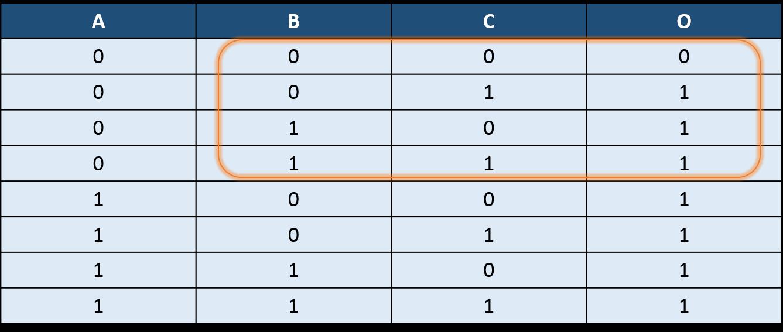 3-input OR gate using 2:1 mux : VLSI n EDA4 Input Or Gate Truth Table