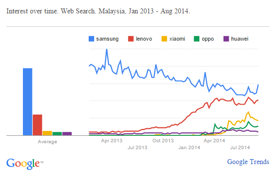 Smartphone brands search trend in Malaysia