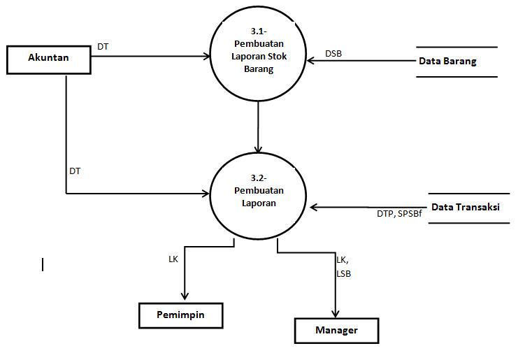 diagram flow penjualan untuk data 2013 Sari: Ada Hanya Januari