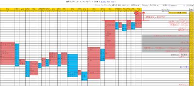 細野式ポイント&フィギュア 2019年12月13日