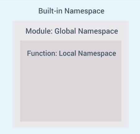 مساحات الأسماء المتداخلة في برمجة Python