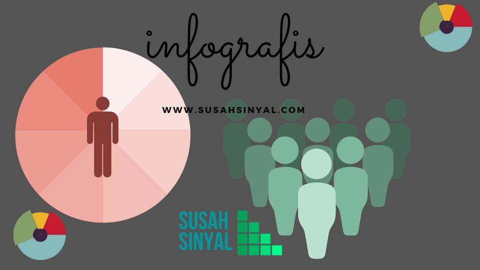 Infografis Susahsinyal.com